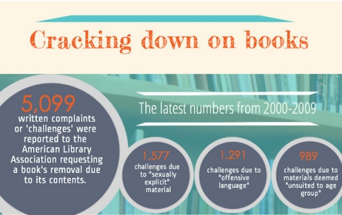 Thumbnail image for Infographic: Cracking down on books