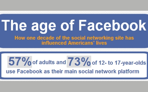 Thumbnail image for Infographic: The age of Facebook