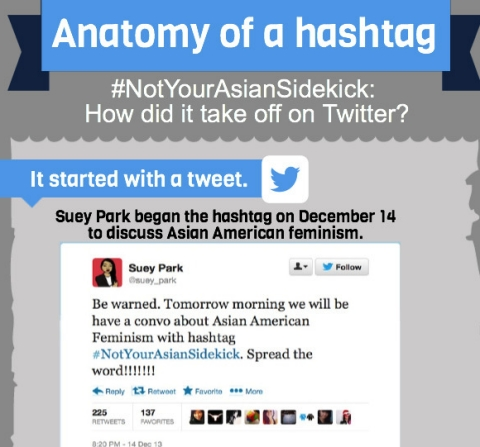 Thumbnail image for Anatomy of a hashtag: #NotYourAsianSidekick