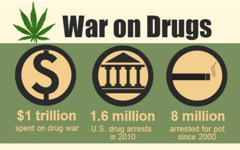 the legalization of drugs as the only solution to the united states war on drugs The war on drugs solution or problem  the united states set a new world record:  it would appear that not only was the war on drugs responsible for his death,.