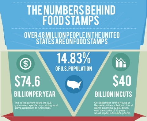 Thumbnail image for The numbers behind food stamps [Infographic]