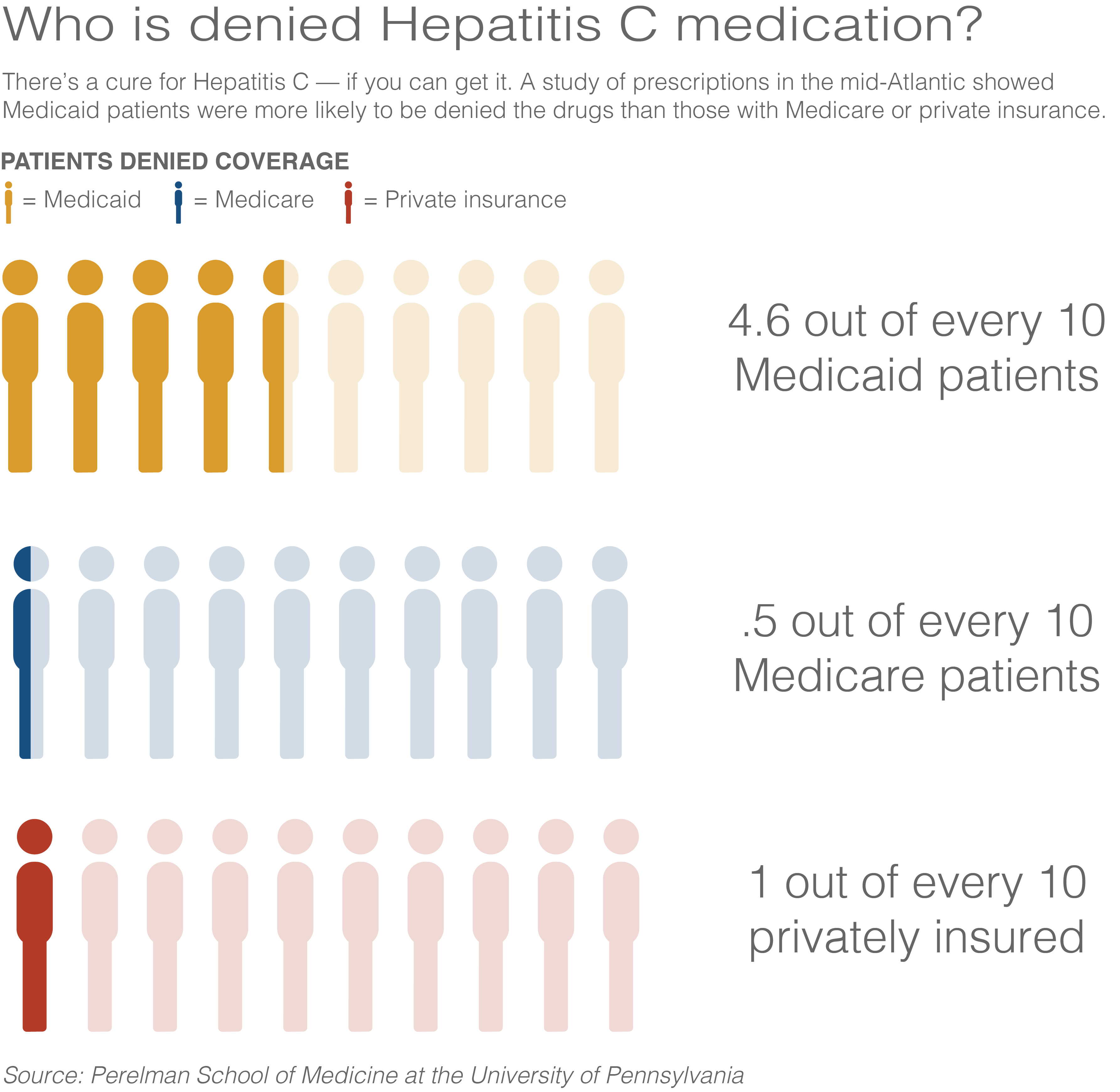 New Research From The University Of Pennsylvania's Perelman School Of  Medicine Found Both Private And Staterun Providers Frequently Reject  Hepatitis C